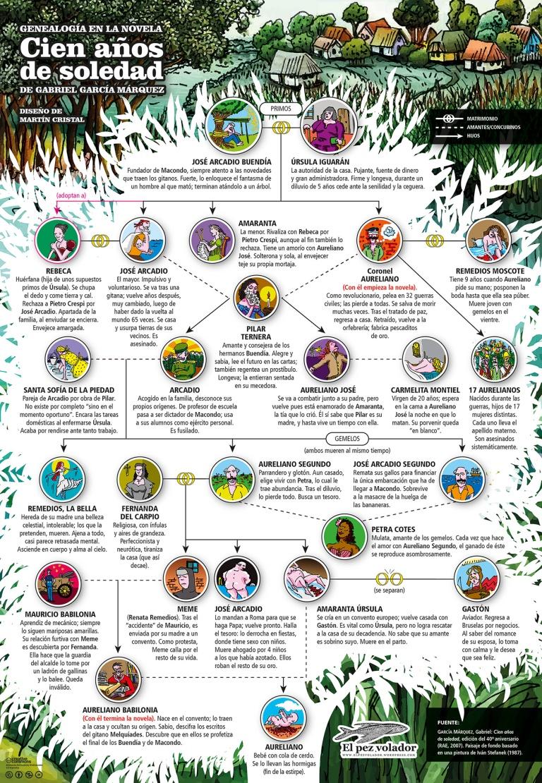 infografia-cien-anos-de-soledad-por-martin-cristal